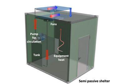 semi passive shelter en 1